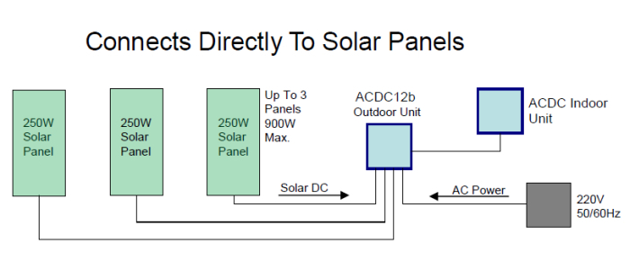 On-grid solar air conditioner / heat pump, split m